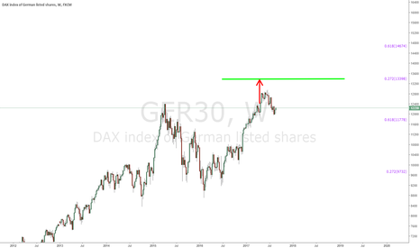 GER30: DAX - Weekly Chart