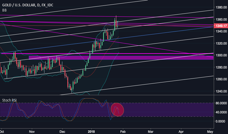 XAUUSD: Gold: Top or Breakout?