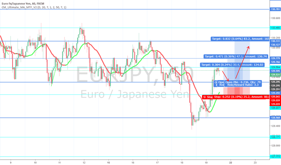 EURJPY: EURJPY BUY NEXT WEEK