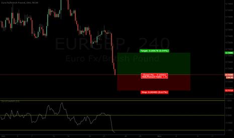 EURGBP: EURGBP Bullish Retracement coming up!