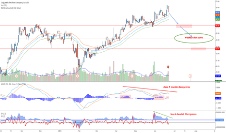 CL: Colgate-Palmolive - Signs of correction