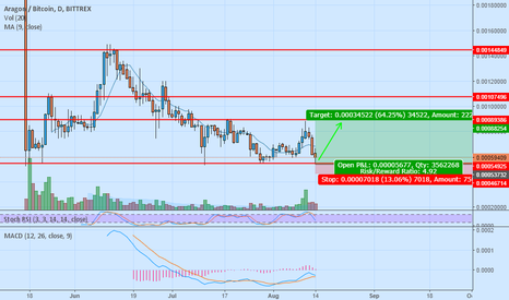 ANTBTC: strong support line