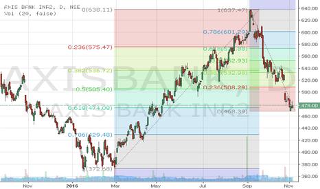 AXISBANK: Pullback - Buy