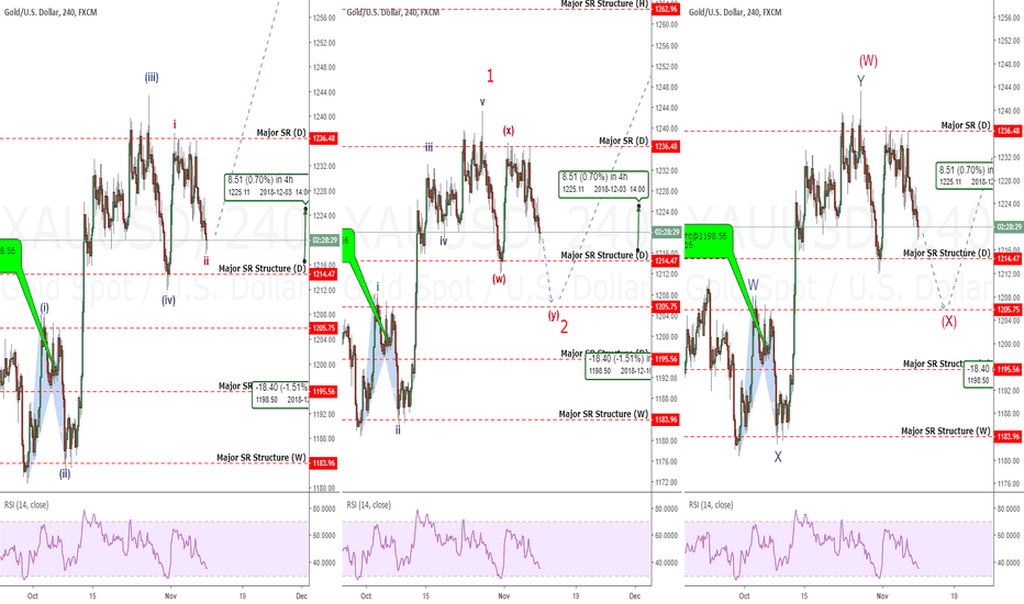 XAUUSD: GOLD: A 3 Pack Of Possibilities. But All Have 1 Thing In Common