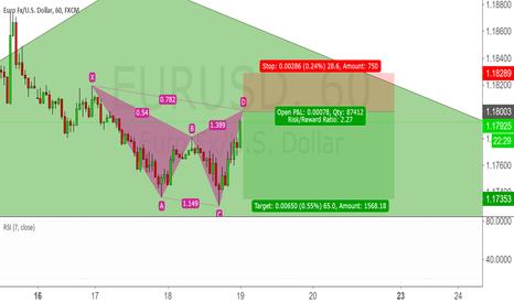 EURUSD: EURUSD Cypher short