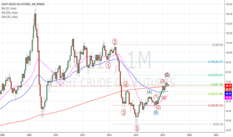 CL1!: Crude Short on Rise