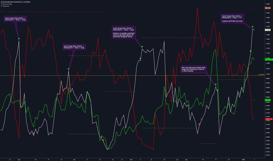 BTCUSDLONGS/BTCUSDSHORTS: Bitcoin Longs vs Shorts Ratio is at the perfected 9