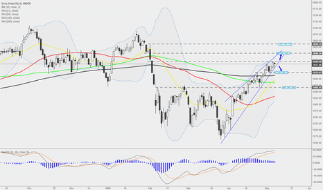 MOY0: Euro Stoxx 50 - Daily - Something is building up here