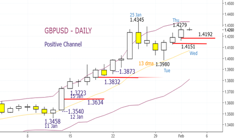 GBPUSD: GBPUSD, Buy at 1.4255 and 1.4227, Stop 1.4189, Friday