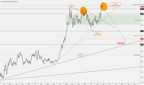 DXY: DXY - Almighty Dollar