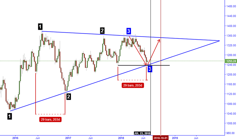 GOLD: AN OPPORTUNITY TO GO LONG BEFORE THE LATTER COMES PROVEN