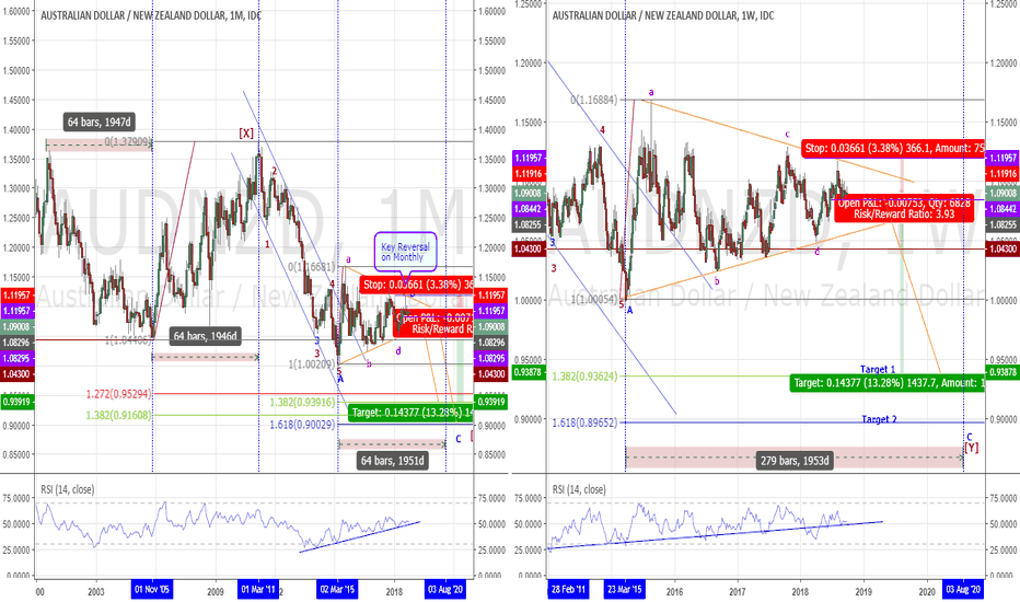 AUDNZD: AUDNZD – Potential Bearish Continuation Triangle