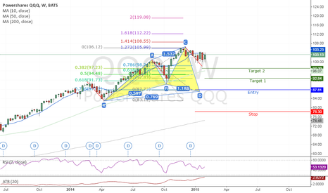 QQQ: #QQQ #POWERSHARES Potential Cypher Pattern LONG