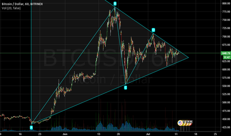 BTCUSD: Near end of consolidation triangle