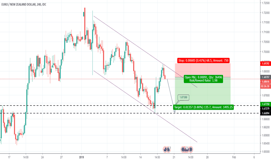 EURNZD: EURNZD Sell signal (Channel Down)