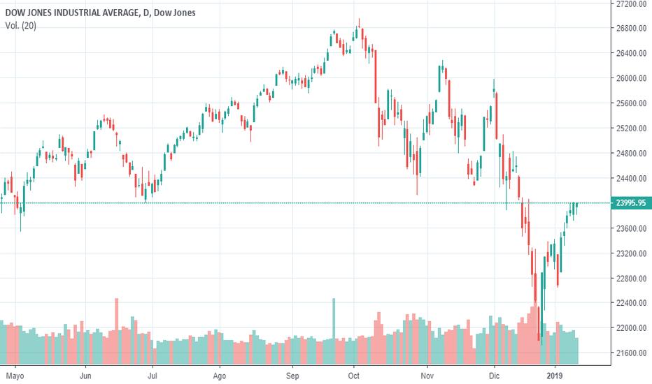 DJI: Análisis Técnico Dow Jones - 12 Enero 2019
