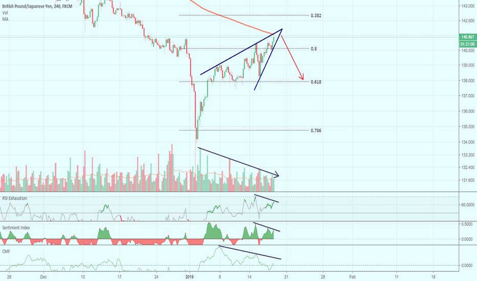 GBPJPY: Rising wedge on GBPJPY