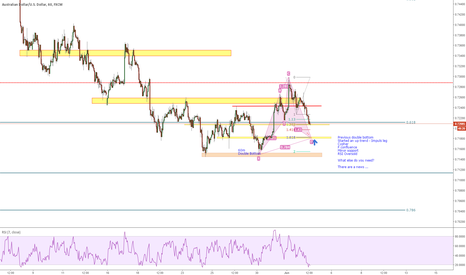 AUDUSD: Clyper and bullish confluence