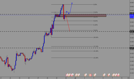 CADJPY: 2 possibilities in my opinion - wait for possible entry signal