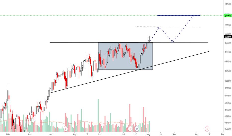 INDUSINDBK: Indusind Bank
