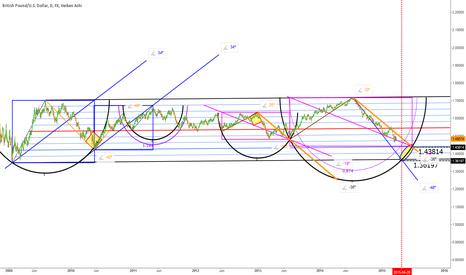 GBPUSD: GU daily: box and angle clones in conjunction with arcs