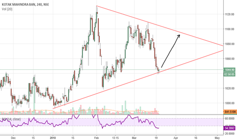 KOTAKBANK: Buy KOTAK BANK at Trendline support