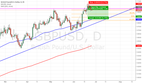 GBPUSD: GBP/USD short on daily time frame