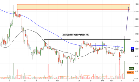 SREINFRA: High volume hourly break out