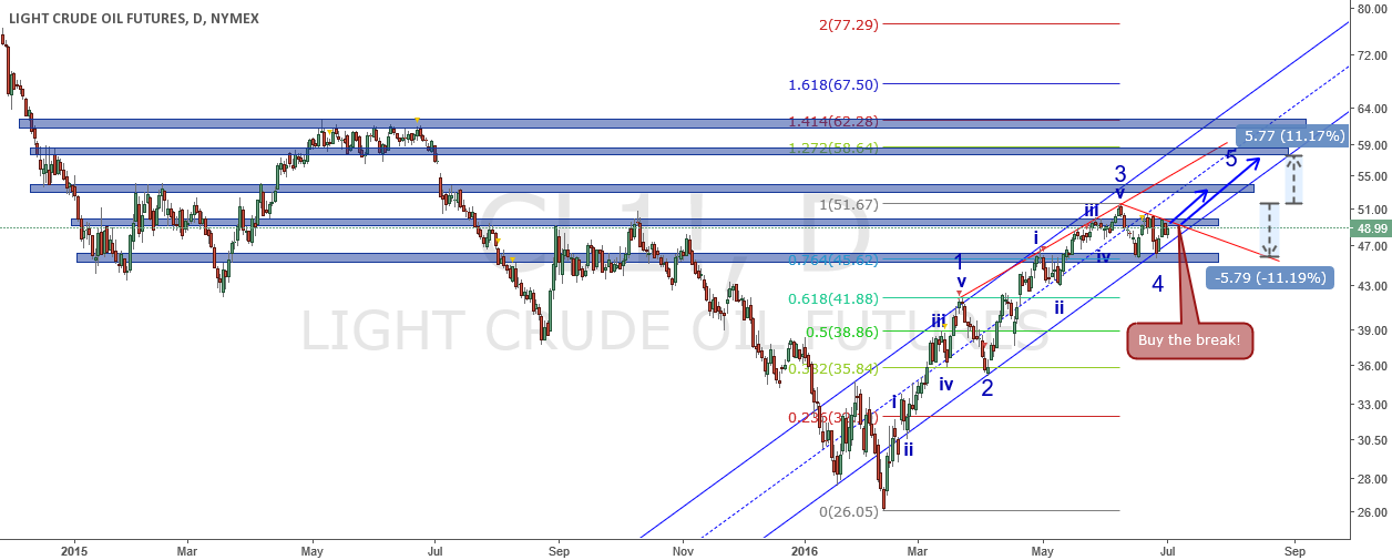Elliott wave analysis on oil and trade opportunity (2016-07-02)