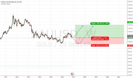 XAUUSD: XAU/USD poised for a LONG TERM REBOUND (Long Bias)