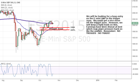 ESZ2015: E-Mini S&P Trigger Zone