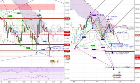 USDCAD: USDCAD Analysis