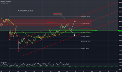 GBPUSD: GBP/USD Daily - BIG PICTURE