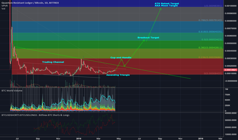 QRLBTC: QRL - Main-net rumours and a sexy chart