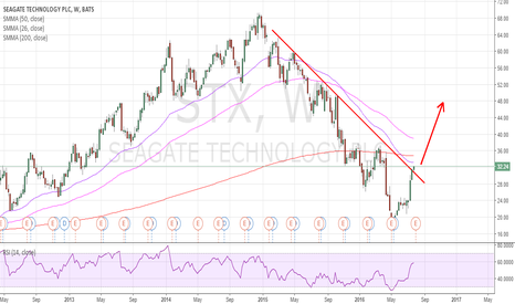 STX: BUY THE BREAKOUT IN SEAGATE