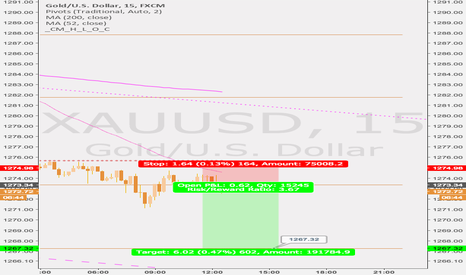 XAUUSD: GOLD short , pivot strategy