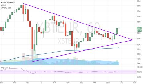 XBTEUR: BTC breakout flag pattern pointing towards bullish move