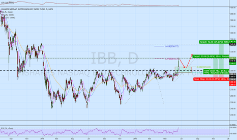 IBB: IBB Waiting for pull back after nice breakout