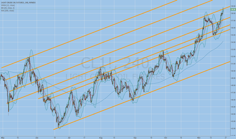 CL1!: looking for a counter trend short