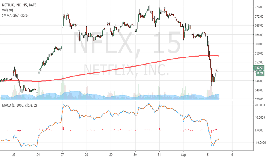 NFLX: Stop out 354 USD... Out for now