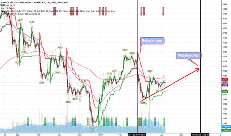 GDXJ: gdxj: up till next rebalance in may