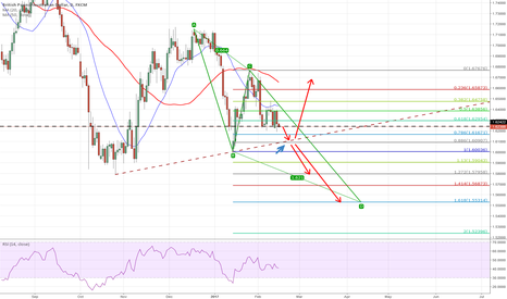 GBPAUD: Critical point to direction, short or long?