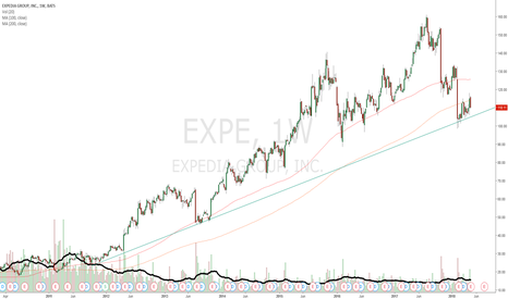 EXPE: EXPE weekly trend bounce