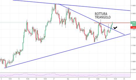 EURUSD: ROTTURA CUNEO EUR/USD UPPPPP