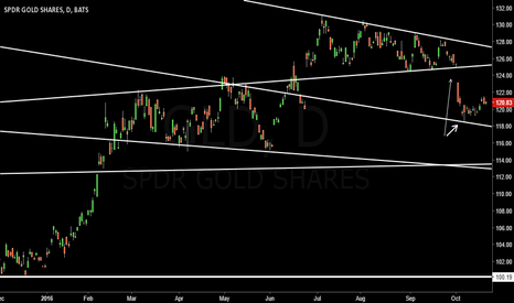 GLD: Gold on the radar