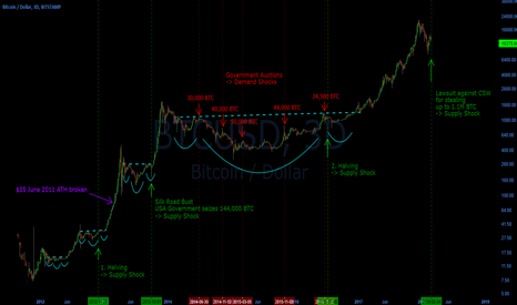 BTCUSD: Bitcoin Supply / Demand Shock Chart