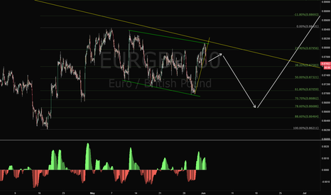 EURGBP: EURGBP Short Trade Setup
