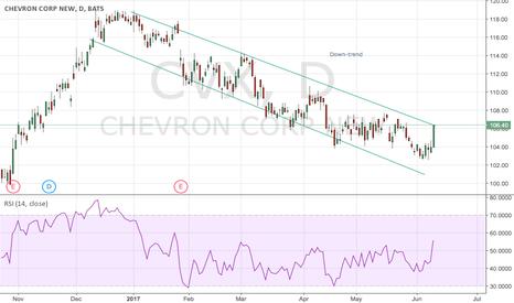 CVX: Down-trend channel