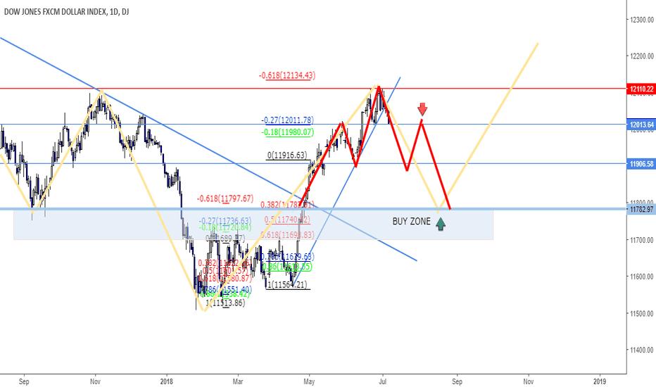 USDOLLAR: USD Index... Selling idea