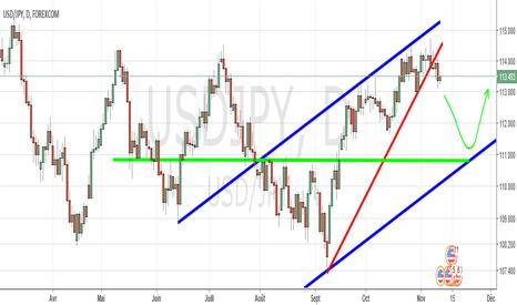 USDJPY: USDJPY retarcement avant reprise de la hausse